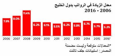 دراسة: 2016 زيادة الرواتب في دول الخليج هي الأدنى خلال عشر سنوات رغم ارتفاع تكاليف المعيشة