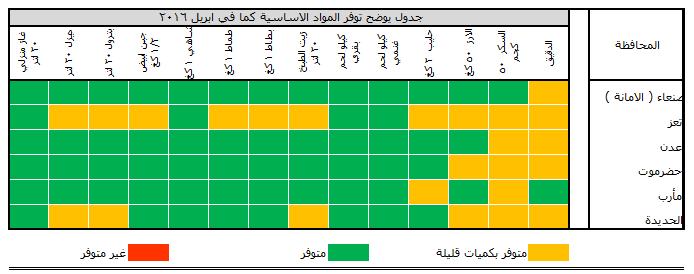 تقرير المؤشرات الاقتصادية لليمن: ارتفاع للأسعار في صنعاء وتفاقم ازمة المياة في تعز وارتفاع في المشتقات النفطية