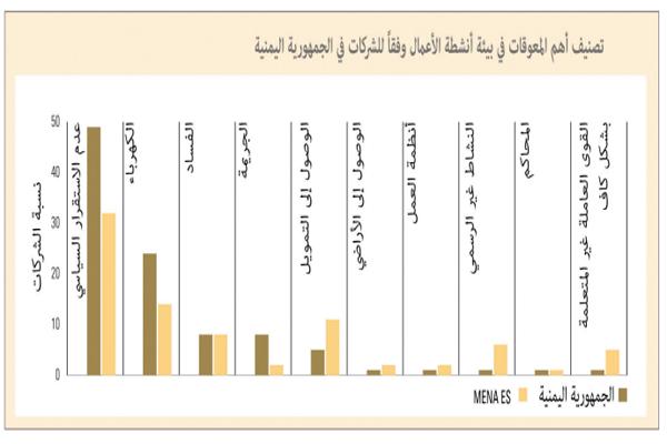 تقرير:الشركات في اليمن تعاني من عراقيل ائتمانية في اقتصادات المنطقة