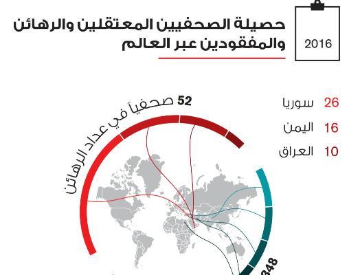 مراسلون بلا حدود: الحوثيون وداعش من أكبر خاطفي الصحفيين في العالم