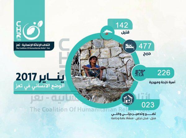 تعز: منظمة ترصد مقتل وإصابة أكثر من 600 مدني في يناير وتحذر من مجاعة وكارثة إنسانية