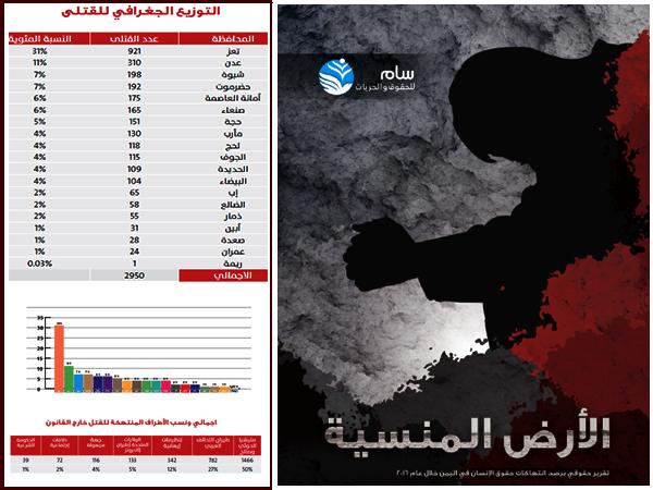 """تقرير حديث لمنظمة """"سام"""" بجنيف يرصد نحو 3000 حالة قتل لمدنيين في 2016.. وتعز في المقدمة"""