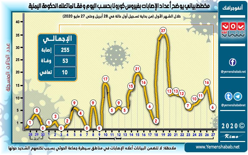 احصائية فيروس كورونا