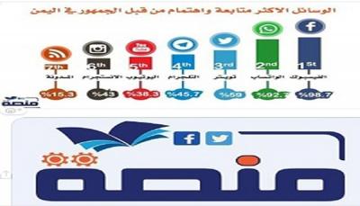 """دراسة حديثة: """"فيسبوك"""" الأكثر استخداماً في اليمن و"""" الواتساب"""" ثانياً"""