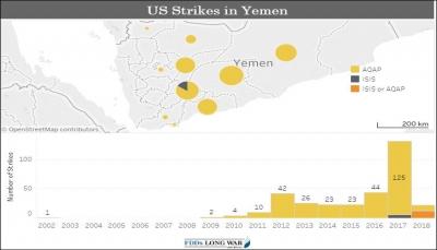 مجلة أمريكية متخصصة: الولايات المتحدة تواصل حملتها الجوية في اليمن بهدوء (ترجمة خاصة)