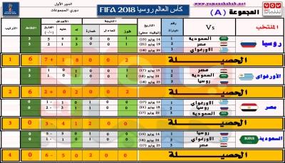 كأس العالم.. اليوم تنطلق الجولة الثالثة لتحديد المتأهلين (جرافكس توضيحي للمجوعتين A & B)