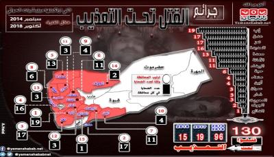 """""""الموت تحت التعذيب"""".. الملف الأسود لمليشيا الحوثي خلال أربع سنوات (تقرير + أنفوجرافك)"""