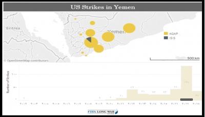 مجلة أمريكية: الضربات ضد القاعدة في اليمن تناقصت لكن التنظيم مايزال يمثل تهديداً كبيراً (ترجمة خاصة)