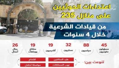 235 شخصية يمنية تعرضت منازلهم للاحتلال أو النهب من قبل المليشيا في صنعاء