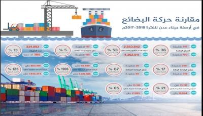 ميناء عدن يسجل أعلى حركة ملاحة منذ 2011