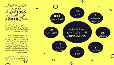 تقرير حقوقي يرصد (1355) انتهاكا لمليشيا الحوثي بالضالع خلال 2018م