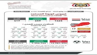 كورونا اليمن.. إرتفاع عدد المصابين إلى (1498) بعد تسجيل 33 حالة جديدة