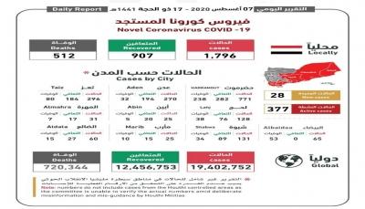 اليمن.. تسجيل 4 حالات وفاة بكورونا و 28 حالة إصابة جديدة جميعها بحضرموت