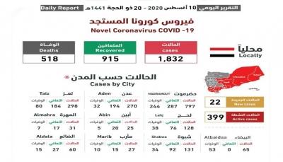 اليمن.. اللجنة الوطنية تسجل ثلاث وفيات بكورونا و22 حالة إصابة جديدة