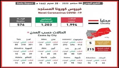 اليمن.. تسجيل نحو ألفي حالة إصابة بفيروس كورونا منذ خمسة أشهر