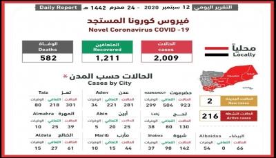 اليمن.. اللجنة الوطنية تعلن مجددا بعدم تسجيل وفياتجديدة بفيروس كورونا