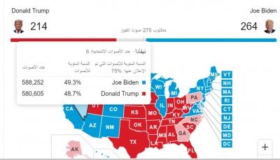 احتجاجات واعتقالات.. الأميركيون يترقبون نتائج الولايات الحاسمة وترامب يغرد: أوقفوا عد الأصوات