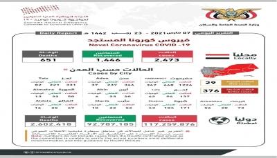 """اليمن تسجّل حالة وفاة و29 إصابة جديدة بكورونا غالبيتها بـ""""حضرموت"""""""