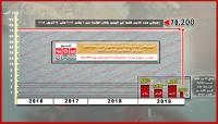ACLED: أكثر من 10 ألف قتلوا في اليمن خلال آخر خمسة أشهر وأكثر من 70 ألف منذ 2016 (ترجمة خاصة)