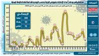 إحصائية الشهر الأول لإصابات ووفيات فيروس كورونا في اليمن (جدول + أنفوجرافك)