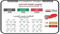 كورونا اليمن.. تسجيل 23 حالة تعافي و19 إصابة جديدة و10 وفيات في اربع محافظات