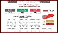 اليمن.. اللجنة الوطنية تعلن عدم تسجيل أي حالة وفاة بفيروس كورونا
